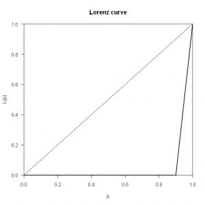 Lorenz Curve (Inequality)
