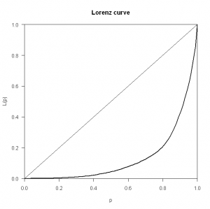 Lorenz Curve for Perl 6