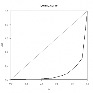 Lorenz Curve (R commit data)