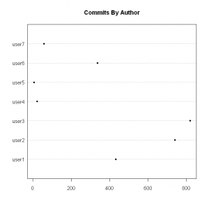 Commits By Author