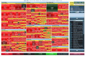 3-month S&P performance treemap