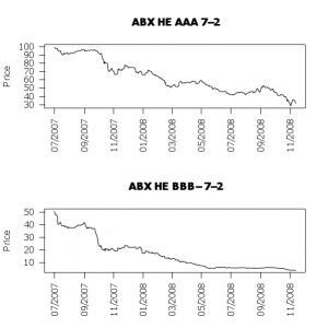 ABX AAA and BBB- Indices