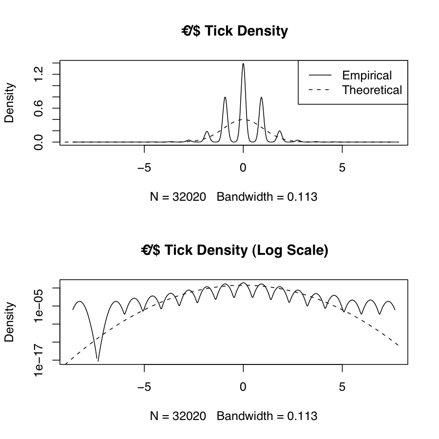 tick density